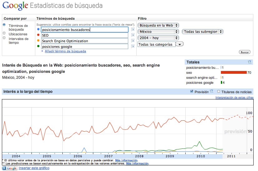 Ejemplo de Google Insights for Search